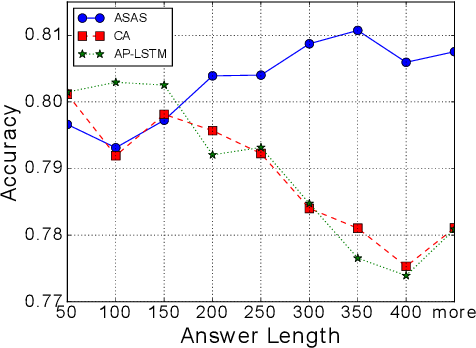 Figure 4 for Joint Learning of Answer Selection and Answer Summary Generation in Community Question Answering