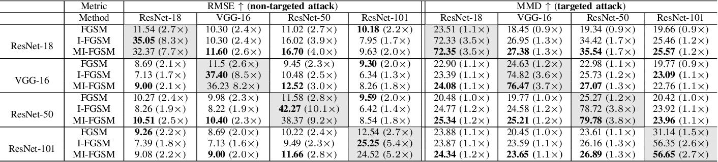 Figure 4 for Adversarial Attacks on Monocular Depth Estimation