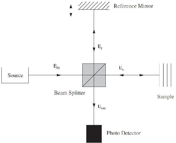 Figure 2 for State-of-the-Art in Retinal Optical Coherence Tomography Image Analysis