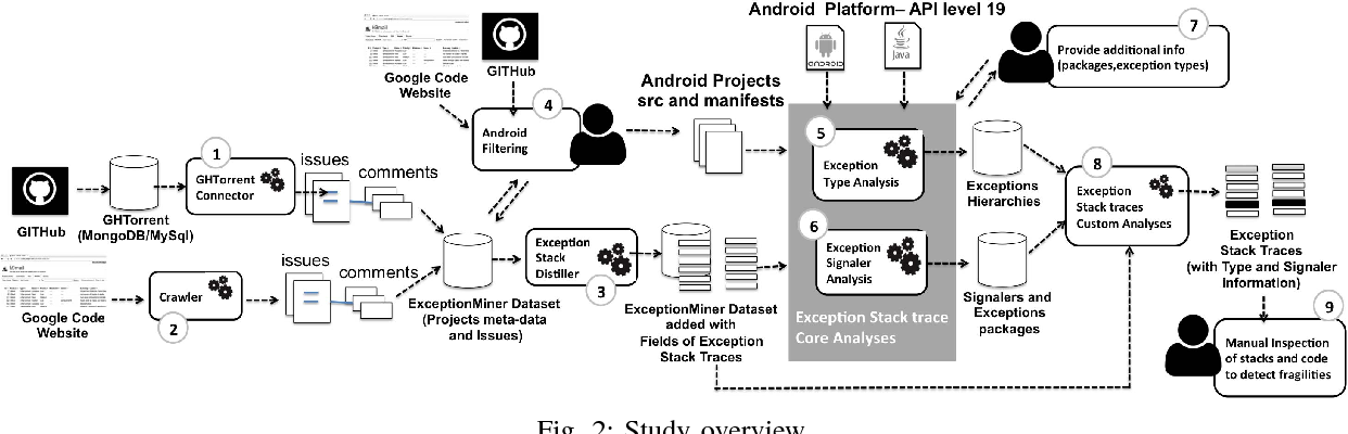 Unveiling Exception Handling Bug Hazards in Android Based on