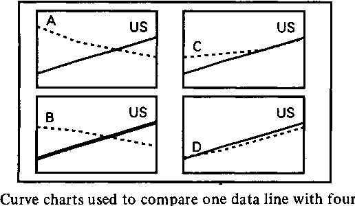 Fig. 1. Curve charts used to compare one data line with four others.