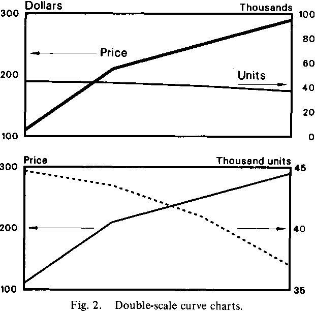 Fig. 2. Double-scale curve charts.