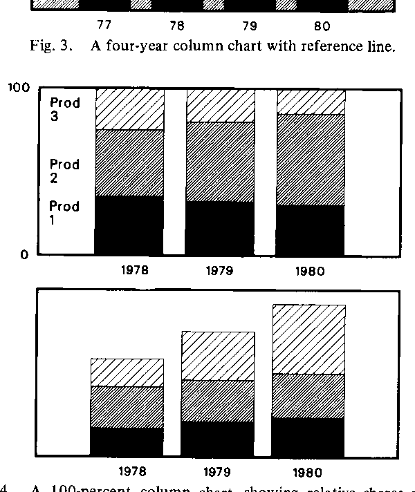 Fig. 4. A 100-percent column chart showing relative shares and a stacked-column chart representing actual values.