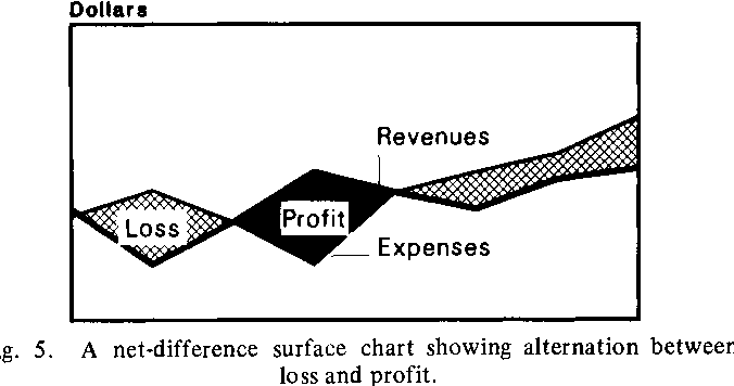 Fig. 5. A net-difference surface chart showing alternation between loss and profit.
