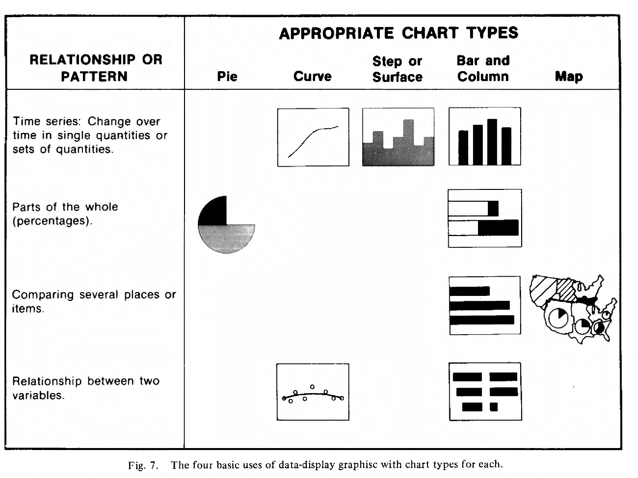 Fig. 7. The four basic uses of data-display graphisc with chart types for each.