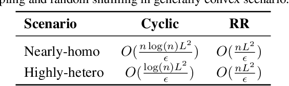 Figure 3 for On the Comparison between Cyclic Sampling and Random Reshuffling