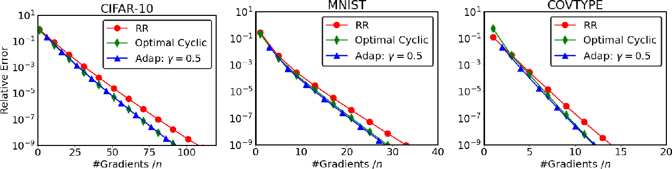 Figure 2 for On the Comparison between Cyclic Sampling and Random Reshuffling