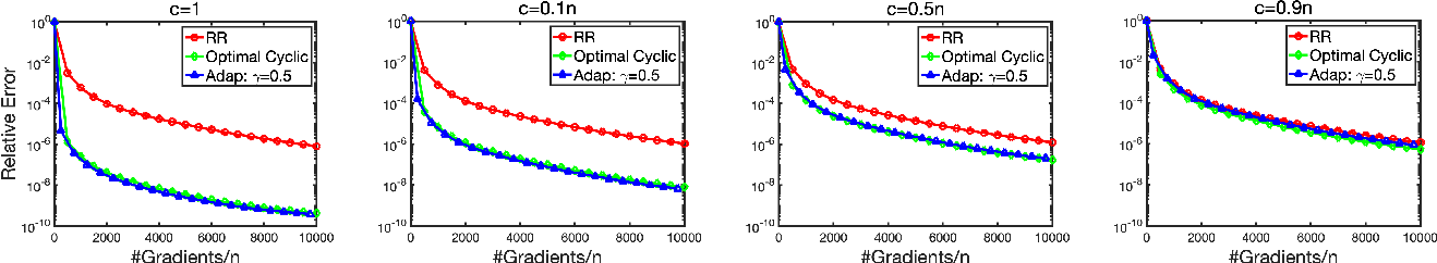 Figure 4 for On the Comparison between Cyclic Sampling and Random Reshuffling