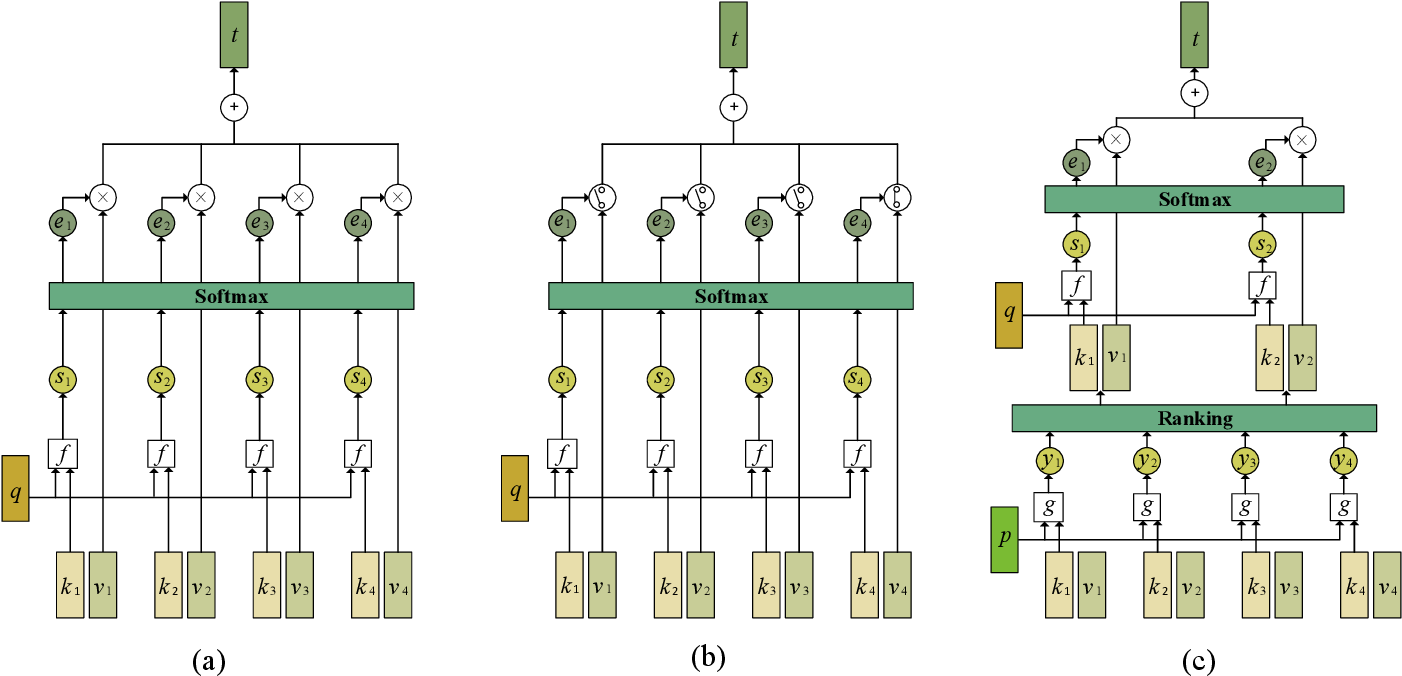 Figure 1 for Graph Representation Learning via Hard and Channel-Wise Attention Networks