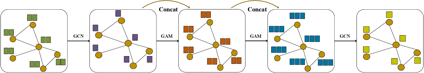 Figure 3 for Graph Representation Learning via Hard and Channel-Wise Attention Networks