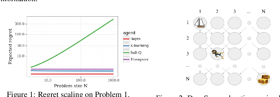 Figure 1 for Making Sense of Reinforcement Learning and Probabilistic Inference