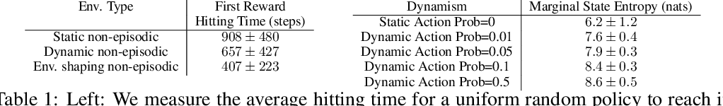 Figure 2 for Ecological Reinforcement Learning