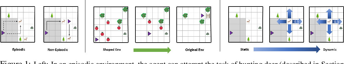 Figure 1 for Ecological Reinforcement Learning