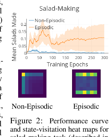 Figure 3 for Ecological Reinforcement Learning