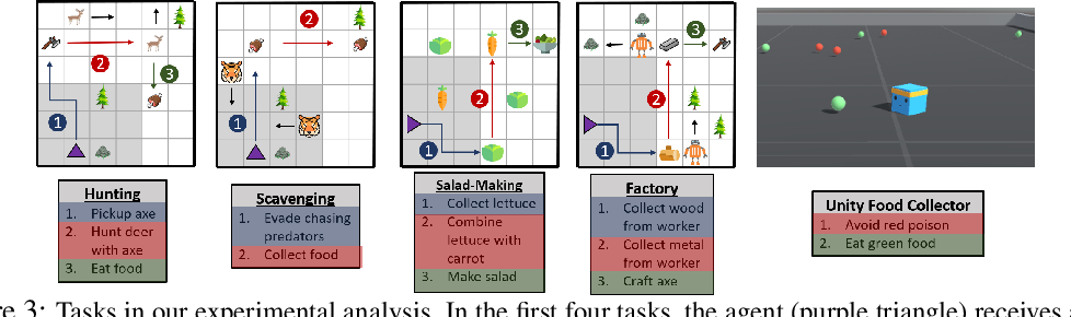 Figure 4 for Ecological Reinforcement Learning