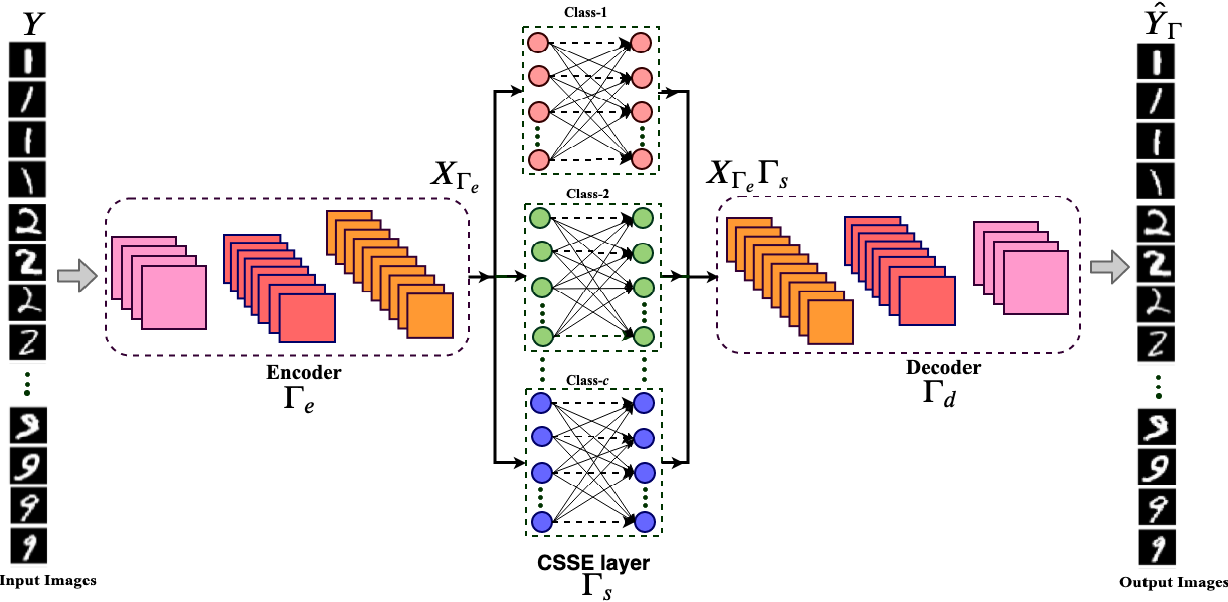 Figure 1 for Learning optimally separated class-specific subspace representations using convolutional autoencoder