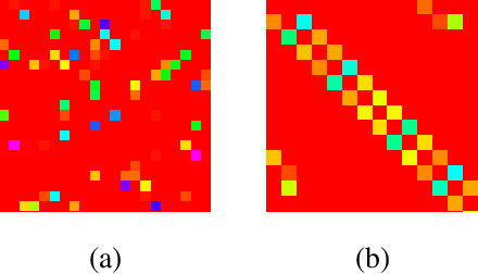 Figure 2 for Learning optimally separated class-specific subspace representations using convolutional autoencoder