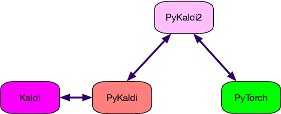 Figure 1 for PyKaldi2: Yet another speech toolkit based on Kaldi and PyTorch