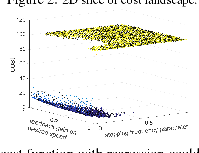 Figure 2 for Deep Kernels for Optimizing Locomotion Controllers