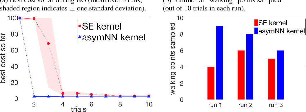 Figure 4 for Deep Kernels for Optimizing Locomotion Controllers