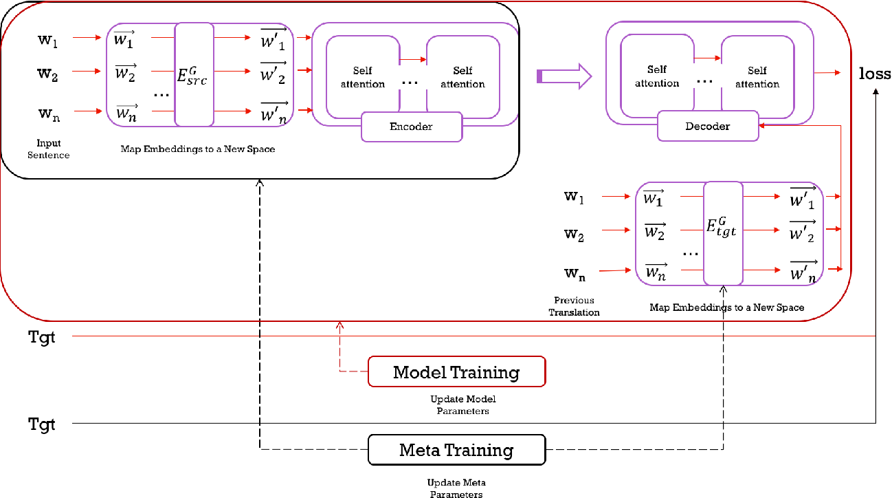 Figure 3 for MetaMT,a MetaLearning Method Leveraging Multiple Domain Data for Low Resource Machine Translation
