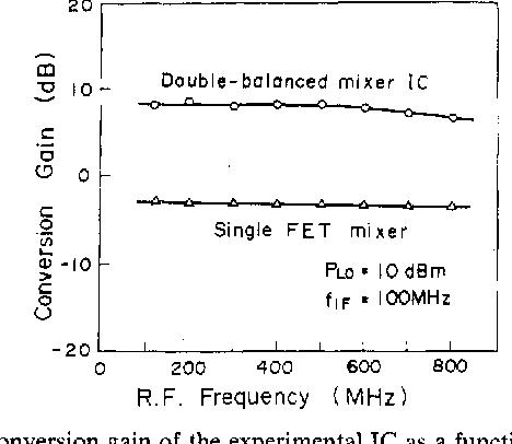 Figure 8 from A GaAs double-balanced dual-gate FET mixer IC