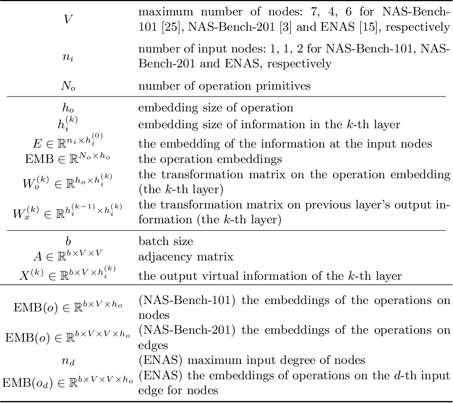 Figure 3 for A Generic Graph-based Neural Architecture Encoding Scheme for Predictor-based NAS