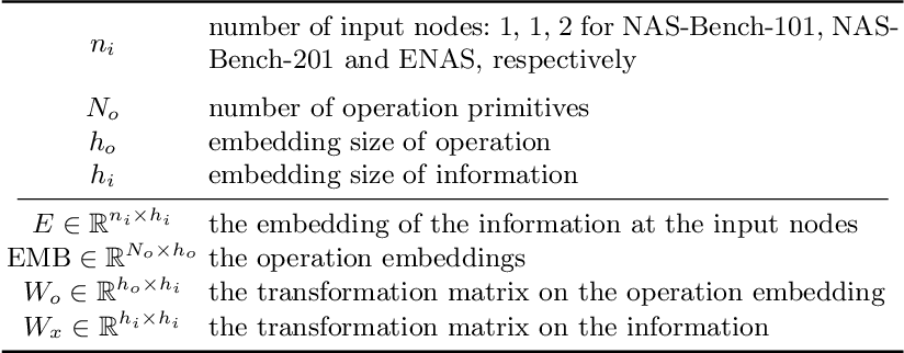 Figure 1 for A Generic Graph-based Neural Architecture Encoding Scheme for Predictor-based NAS