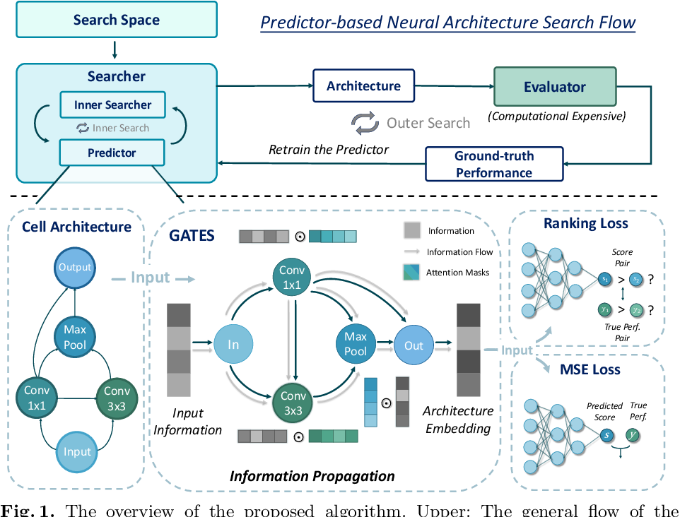 Figure 2 for A Generic Graph-based Neural Architecture Encoding Scheme for Predictor-based NAS