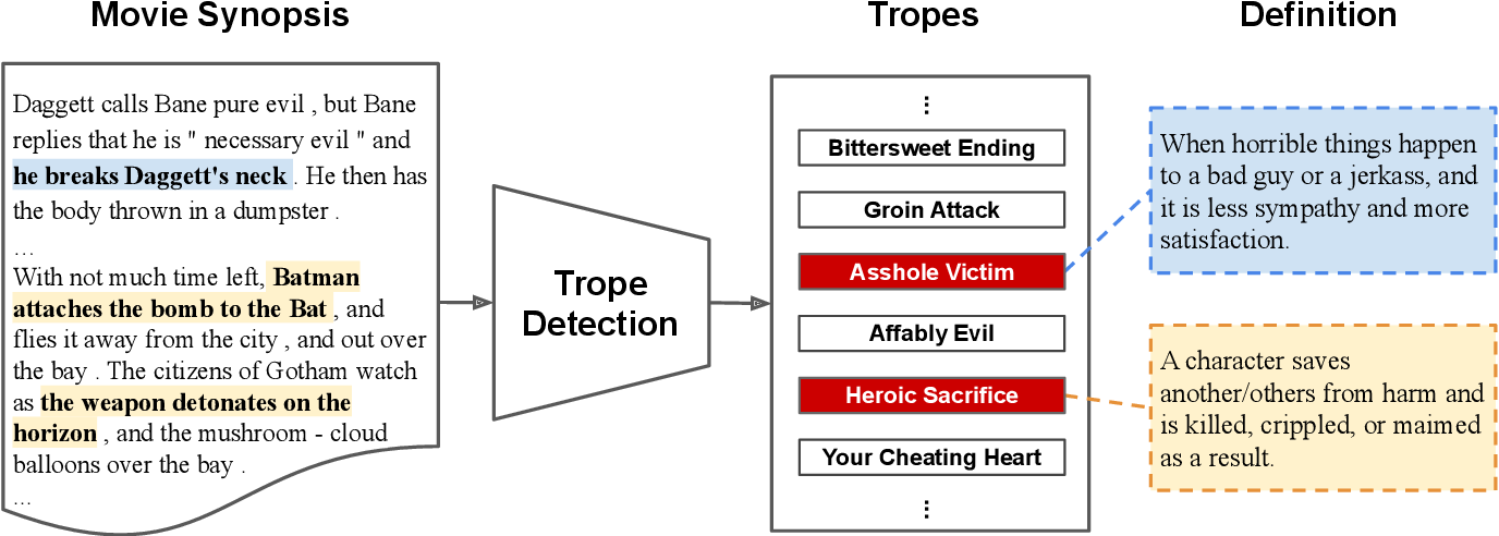 Figure 1 for Situation and Behavior Understanding by Trope Detection on Films