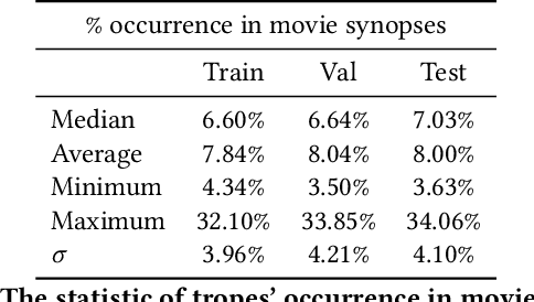 Figure 4 for Situation and Behavior Understanding by Trope Detection on Films