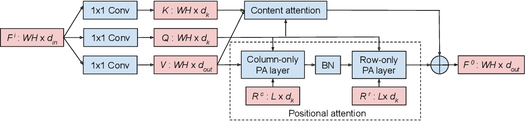 Figure 1 for Global Self-Attention Networks for Image Recognition