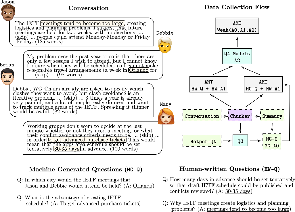 Figure 1 for QAConv: Question Answering on Informative Conversations