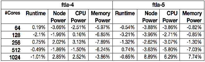 Figure 4 for Performance and Power Modeling and Prediction Using MuMMI and Ten Machine Learning Methods