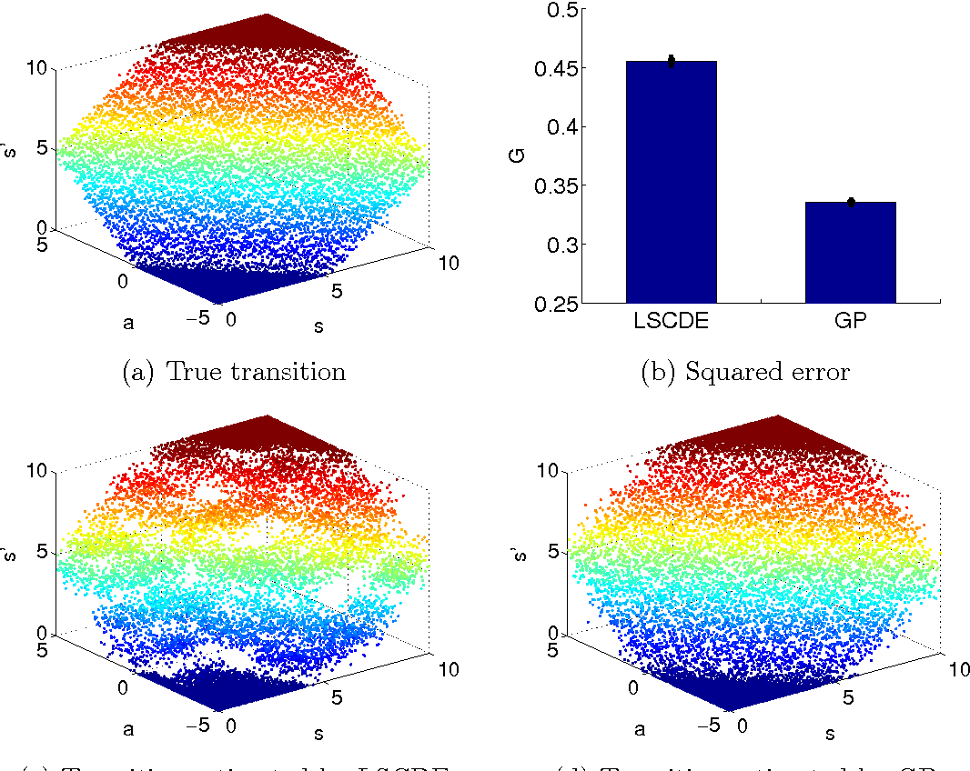 Figure 2 for Model-Based Policy Gradients with Parameter-Based Exploration by Least-Squares Conditional Density Estimation