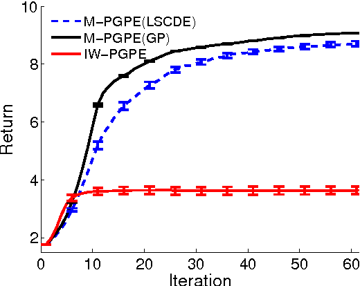 Figure 3 for Model-Based Policy Gradients with Parameter-Based Exploration by Least-Squares Conditional Density Estimation