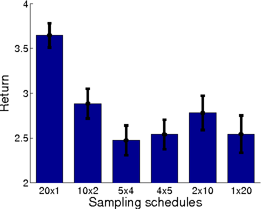 Figure 4 for Model-Based Policy Gradients with Parameter-Based Exploration by Least-Squares Conditional Density Estimation
