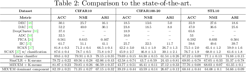 Figure 4 for MIX'EM: Unsupervised Image Classification using a Mixture of Embeddings