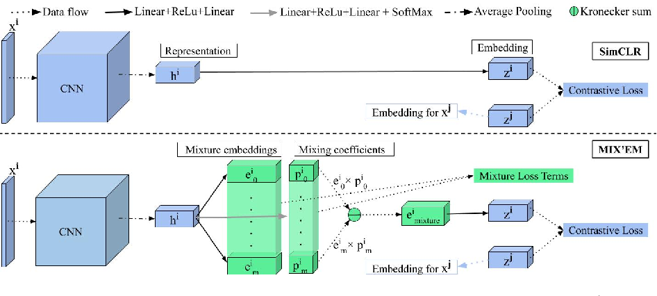 Figure 1 for MIX'EM: Unsupervised Image Classification using a Mixture of Embeddings