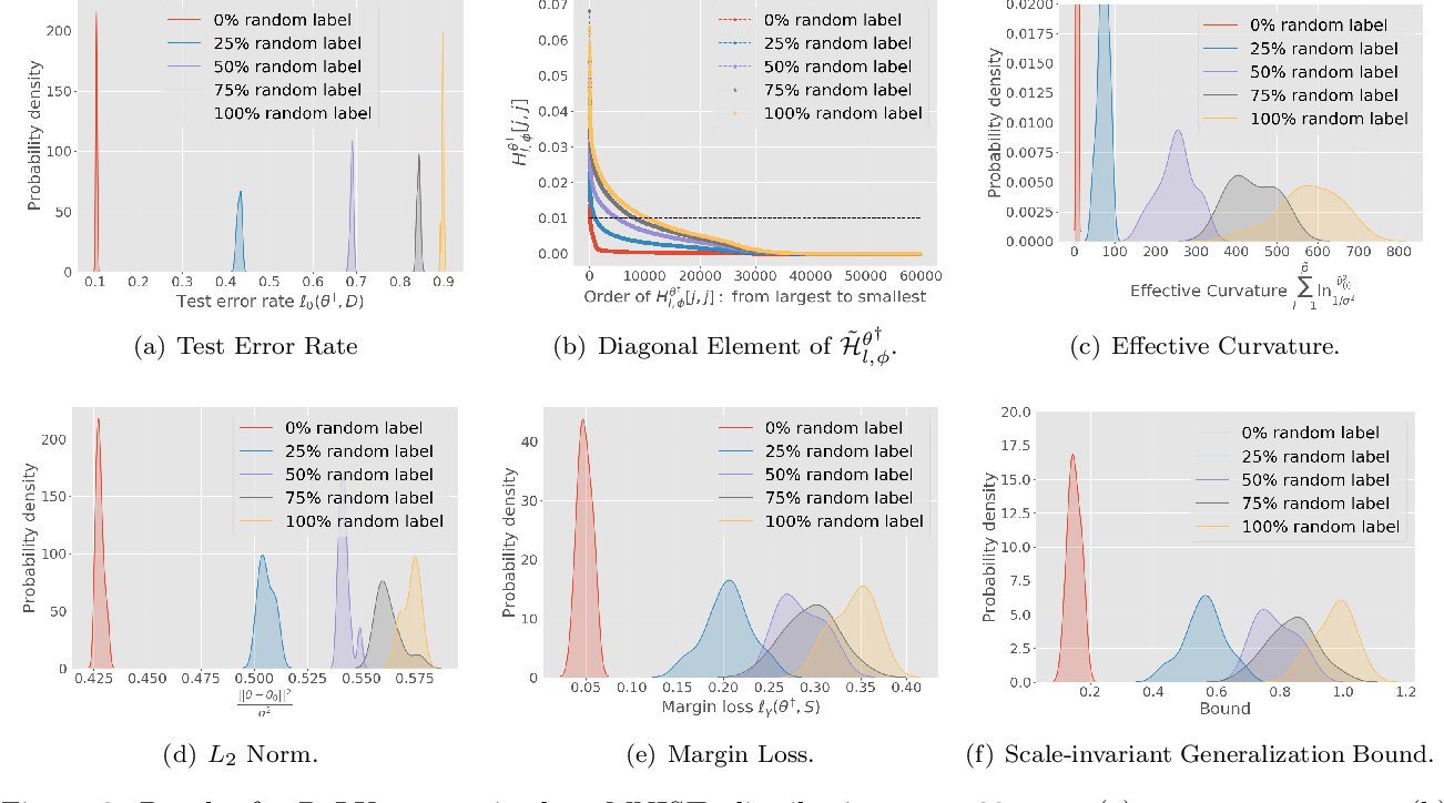 Figure 3 for De-randomized PAC-Bayes Margin Bounds: Applications to Non-convex and Non-smooth Predictors