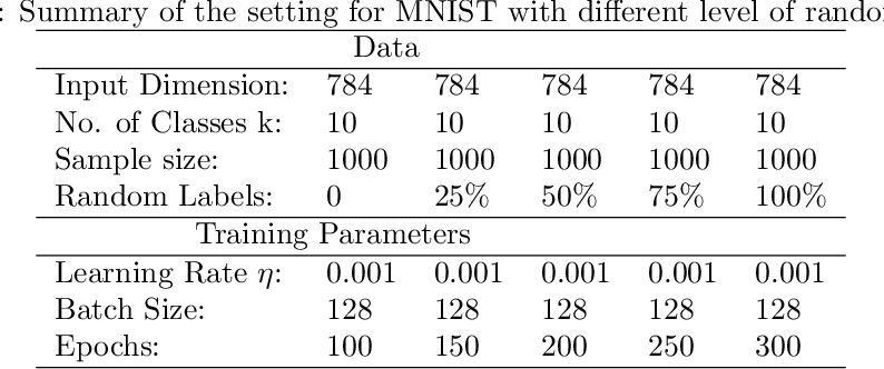 Figure 4 for De-randomized PAC-Bayes Margin Bounds: Applications to Non-convex and Non-smooth Predictors