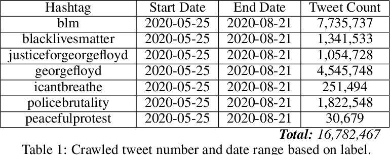Figure 1 for BLM-17m: A Large-Scale Dataset for Black Lives Matter Topic Detection on Twitter