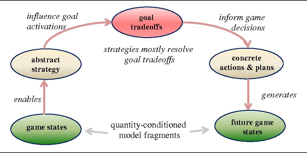PDF] Qualitative Models for Strategic Planning - Semantic
