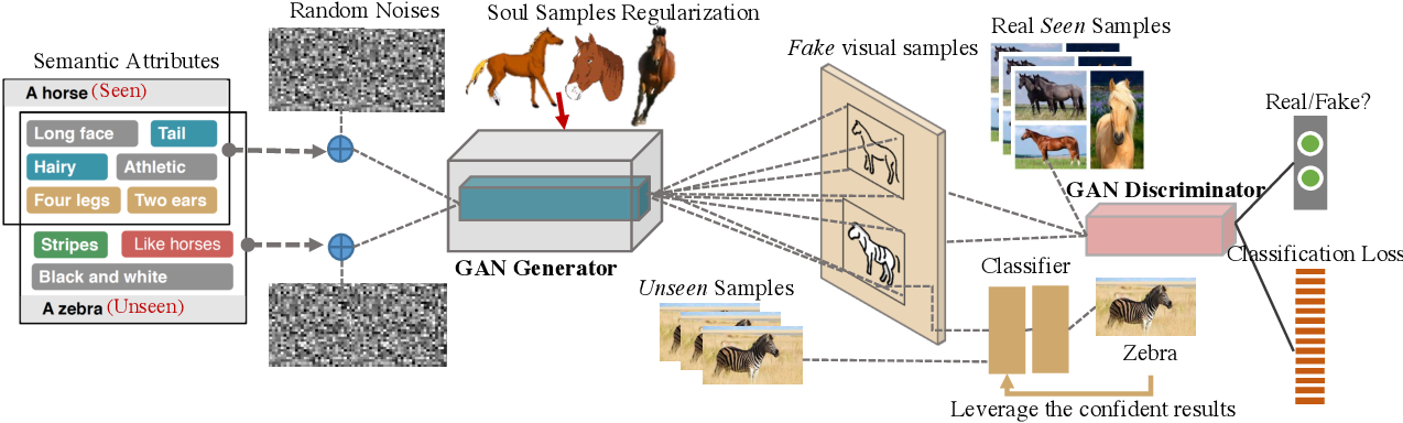 Figure 3 for Leveraging the Invariant Side of Generative Zero-Shot Learning