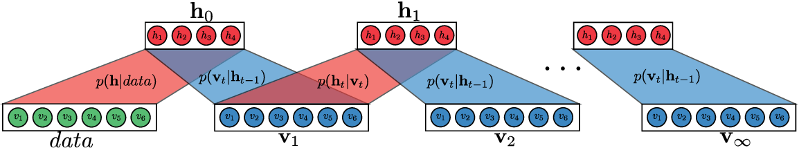 Figure 2 for Discriminating modelling approaches for Point in Time Economic Scenario Generation