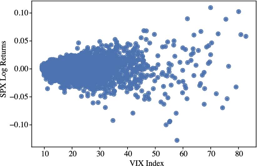 Figure 4 for Discriminating modelling approaches for Point in Time Economic Scenario Generation
