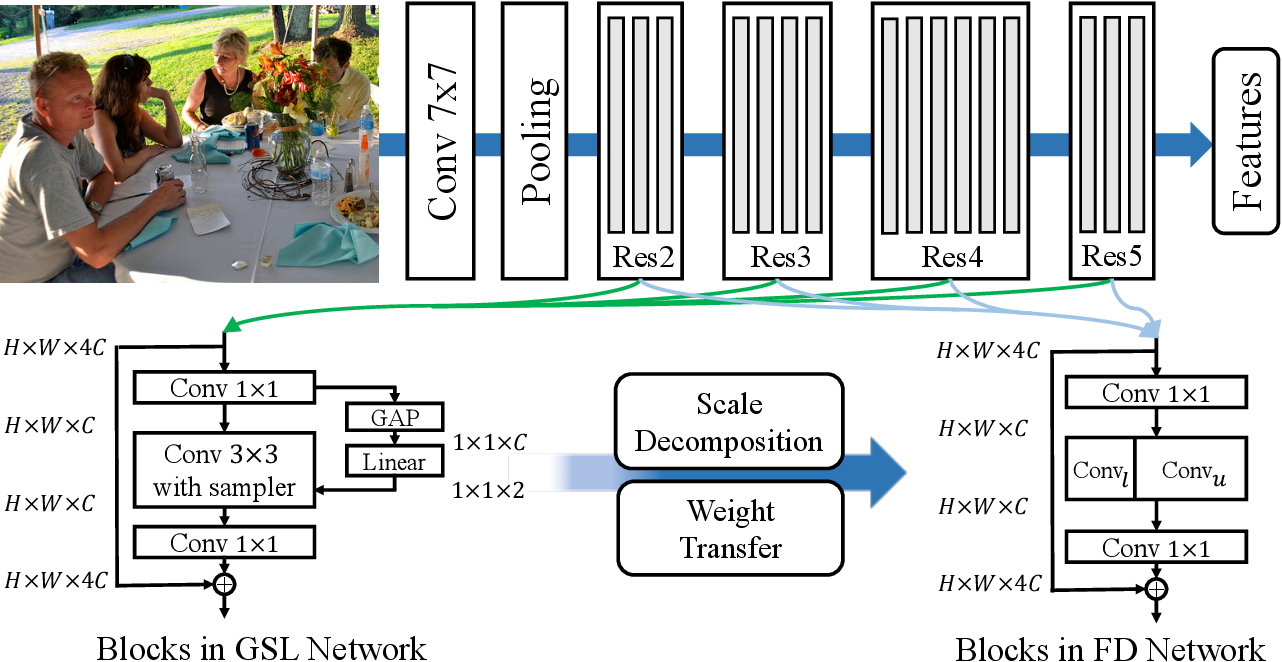 Figure 3 for POD: Practical Object Detection with Scale-Sensitive Network