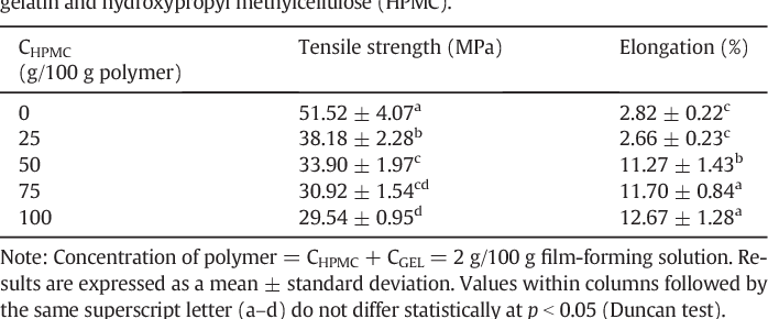 Table 3 from Gelatin/hydroxypropyl methylcellulose matrices