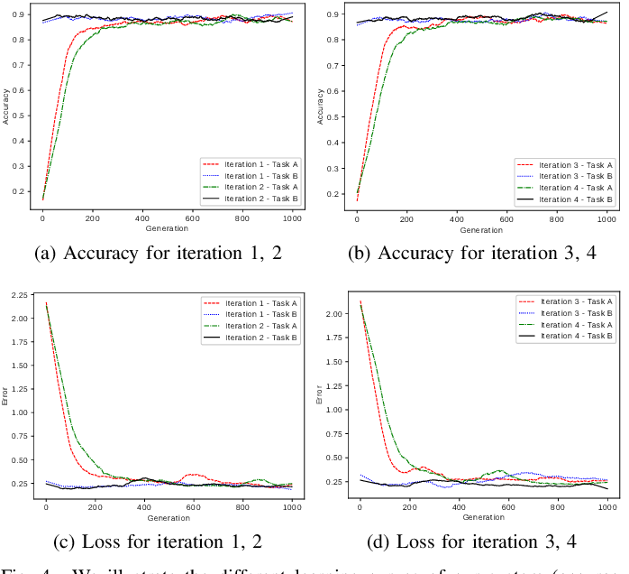 Figure 4 for Meta Transfer Learning for Facial Emotion Recognition