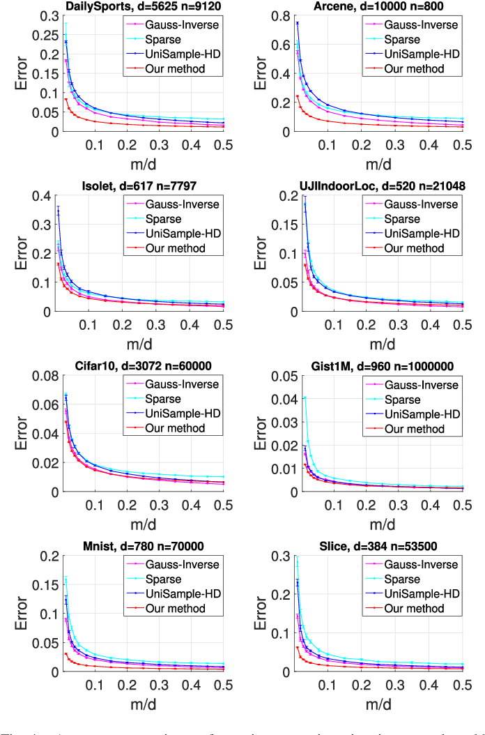 Figure 4 for Effective Data-aware Covariance Estimator from Compressed Data